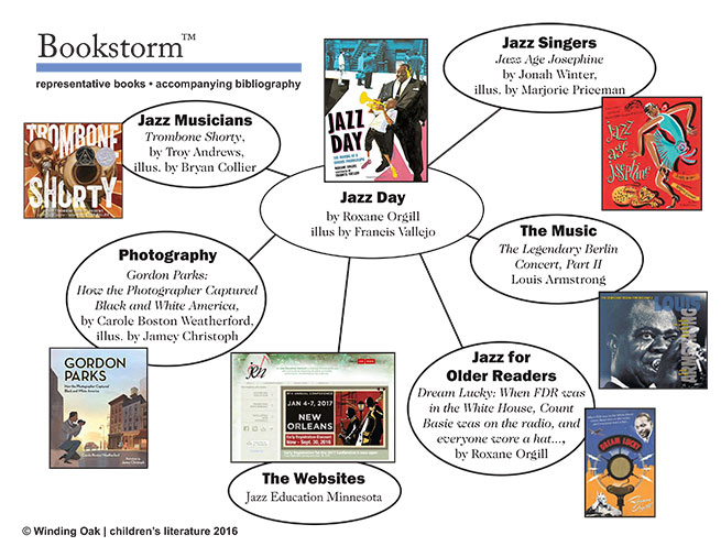 Bookmap for Jazz Day